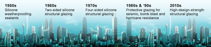 Timeline of silicone development