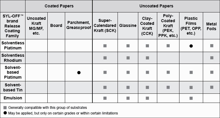 Substrate compatibility characteristics of coated vs. uncoated papers