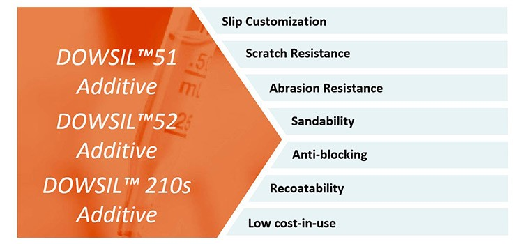 The features and benefits of DOWSIL™ 51 Additive, 52 Additive and 210S Additive.