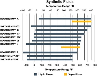 Synthetic Fluids graph