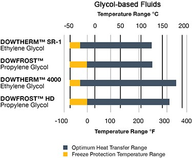 Glycol-based Fluids graph