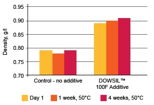 Graph: DOWSIL™ 100F Additive at 0.5 weight percent (50 ppm silicone) in a high-solids red paint
