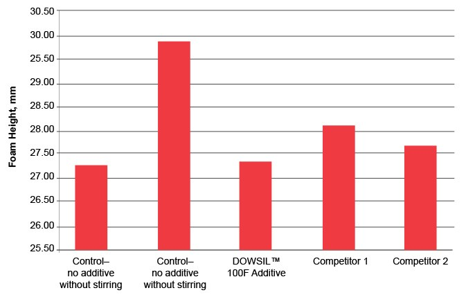 Graph: DOWSIL 100F Additive compared to competitor additives in a solventless, UV-curing acrylate varnish