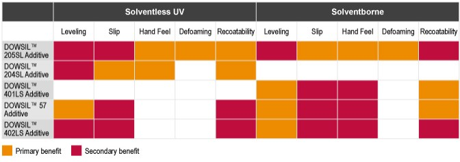 Table: Primary and secondary benefits of slip and leveling additives