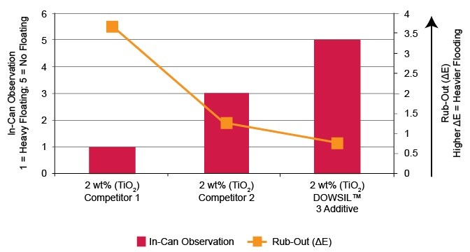 Graph: Floating and flooding with DOWSIL™ 3 Additive versus competitor dispersants in a solvent based gray wood coating