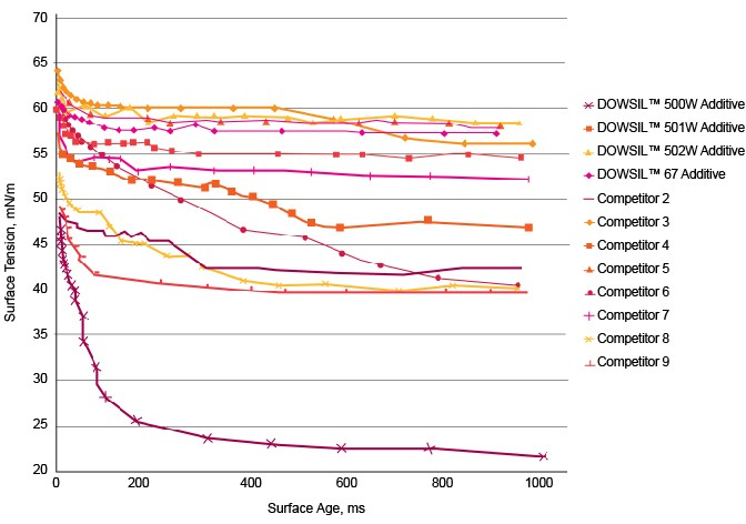 Graph: Stability of 500W Additive as demonstrated by dynamic surface tension stability over time in a pH 11 solution