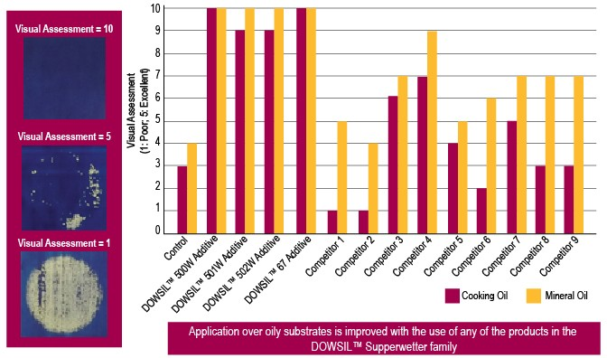 Graph: Application over oily substrates is improved with the use of any of the products in the superwetter family tested at 0.2 wt% addition levels in waterborne flexographic gravure ink