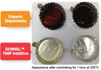 Heat resistance of DOWSIL 700P Additive vs organic pigment dispersants