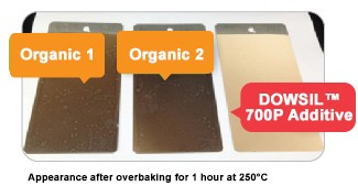 Low-yellowing performance of DOWSIL 700P Additive vs organic pigment dispersants in a high-temperature-curing coating