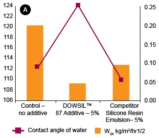 Graph: Acrylic-based emulsion paint with and without DOWSIL™ 87 and DOWSIL™ 88 Additives and vs. competitor silicone resin emulsion