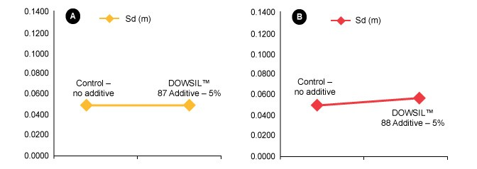 Graph: High-PVC paint formulation with and without DOWSIL™ 87 and DOWSIL™ 88 Additives
