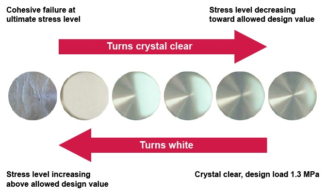 Crystal clear bonding in action